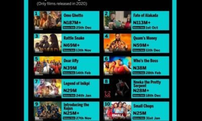 'Omo Ghetto' is authoritatively the most elevated earning Nollywood film ever